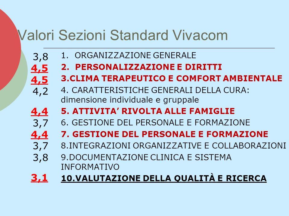 Valori Sezioni Standard Vivacom 1. ORGANIZZAZIONE GENERALE 2. PERSONALIZZAZIONE E DIRITTI 3.CLIMA TERAPEUTICO E COMFORT AMBIENTALE 4. CARATTERISTICHE