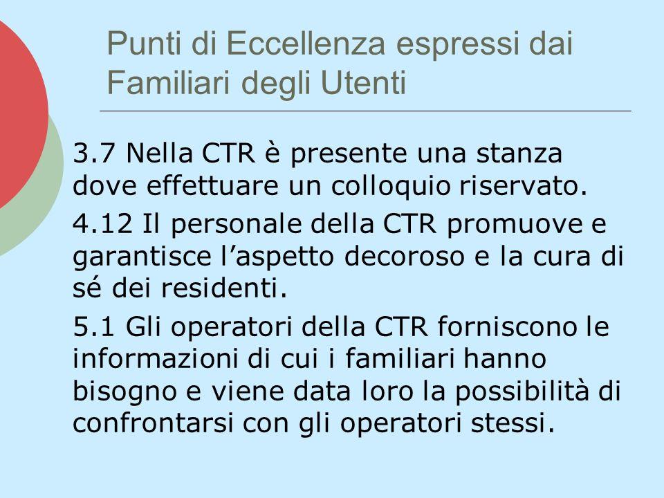 Punti di Eccellenza espressi dai Familiari degli Utenti 3.7 Nella CTR è presente una stanza dove effettuare un colloquio riservato.