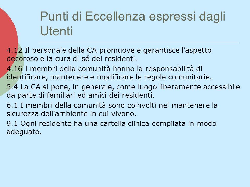 Punti di Eccellenza espressi dagli Utenti 4.12 Il personale della CA promuove e garantisce laspetto decoroso e la cura di sé dei residenti. 4.16 I mem