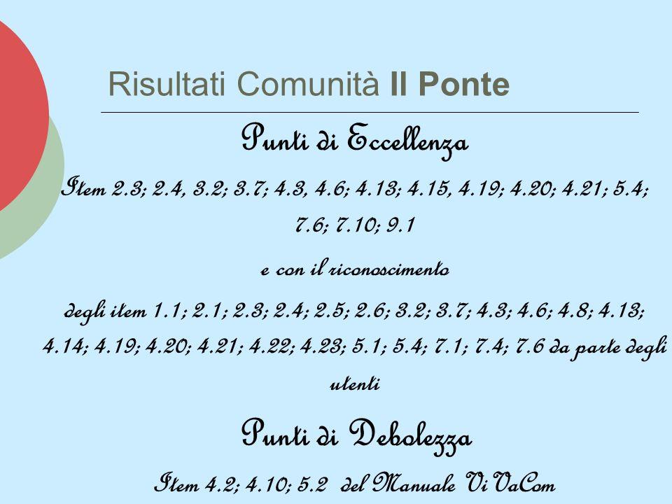 Risultati Comunità Il Ponte Punti di Eccellenza Item 2.3; 2.4, 3.2; 3.7; 4.3, 4.6; 4.13; 4.15, 4.19; 4.20; 4.21; 5.4; 7.6; 7.10; 9.1 e con il riconoscimento degli item 1.1; 2.1; 2.3; 2.4; 2.5; 2.6; 3.2; 3.7; 4.3; 4.6; 4.8; 4.13; 4.14; 4.19; 4.20; 4.21; 4.22; 4.23; 5.1; 5.4; 7.1; 7.4; 7.6 da parte degli utenti Punti di Debolezza Item 4.2; 4.10; 5.2 del Manuale ViVaCom