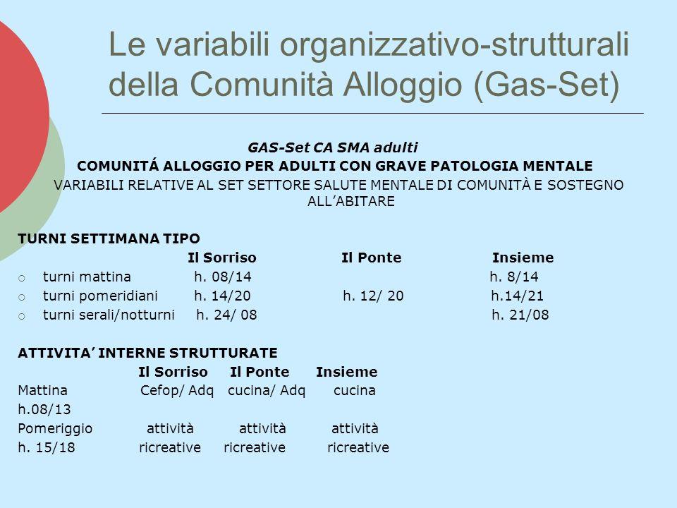 Le variabili organizzativo-strutturali della Comunità Alloggio (Gas-Set) GAS-Set CA SMA adulti COMUNITÁ ALLOGGIO PER ADULTI CON GRAVE PATOLOGIA MENTALE VARIABILI RELATIVE AL SET SETTORE SALUTE MENTALE DI COMUNITÀ E SOSTEGNO ALLABITARE TURNI SETTIMANA TIPO Il Sorriso Il Ponte Insieme turni mattina h.