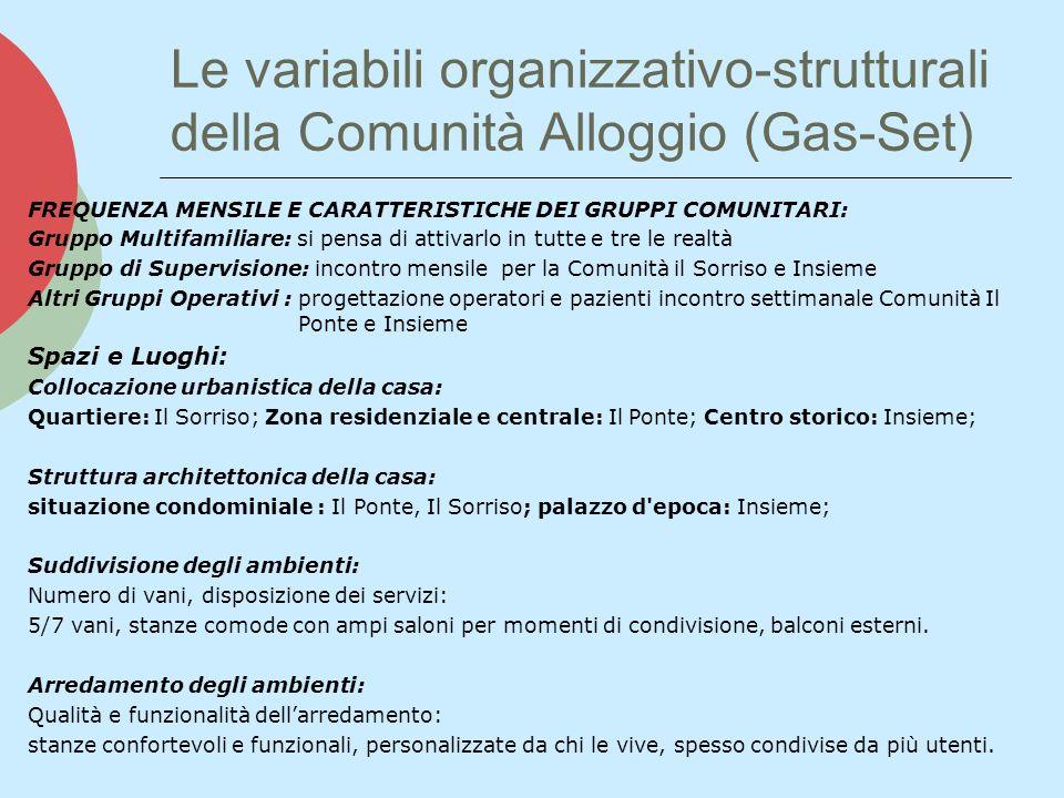 Le variabili organizzativo-strutturali della Comunità Alloggio (Gas-Set) Area dellintervento: Sostegno alle autonomie primarie e secondarie Sostegno alle autonomie: differenziato in base alle caratteristiche e potenzialità del soggetto.