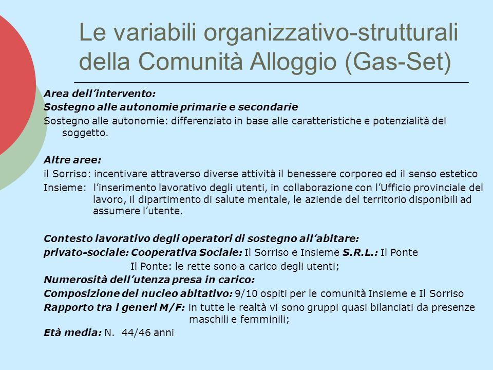 Le variabili organizzativo-strutturali della Comunità Alloggio (Gas-Set) Area dellintervento: Sostegno alle autonomie primarie e secondarie Sostegno a