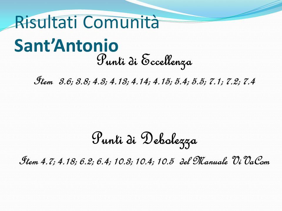 Risultati Comunità SantAntonio Punti di Eccellenza Item 3.6; 3.8; 4.3; 4.13; 4.14; 4.15; 5.4; 5.5; 7.1; 7.2; 7.4 Punti di Debolezza Item 4.7; 4.18; 6.