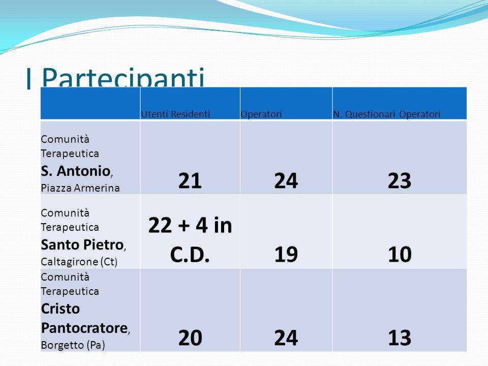 I Partecipanti Utenti ResidentiOperatoriN. Questionari Operatori Comunità Terapeutica S. Antonio, Piazza Armerina 212423 Comunità Terapeutica Santo Pi
