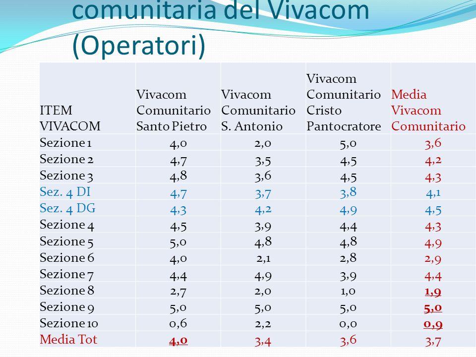 La somministrazione comunitaria del Vivacom (Operatori) ITEM VIVACOM Vivacom Comunitario Santo Pietro Vivacom Comunitario S. Antonio Vivacom Comunitar
