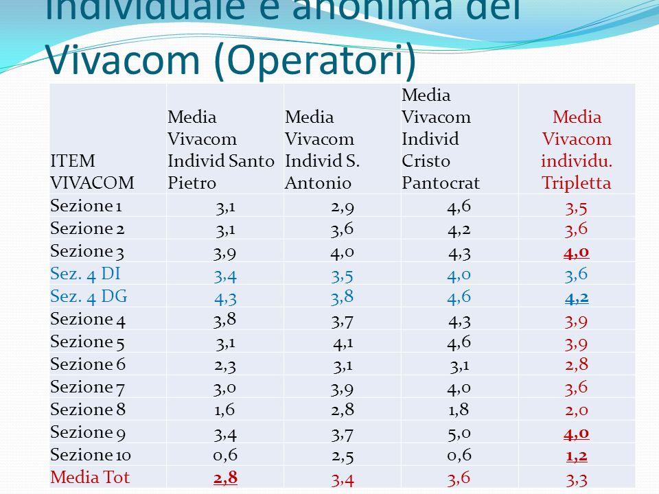 La somministrazione individuale e anonima dei Vivacom (Operatori) ITEM VIVACOM Media Vivacom Individ Santo Pietro Media Vivacom Individ S. Antonio Med