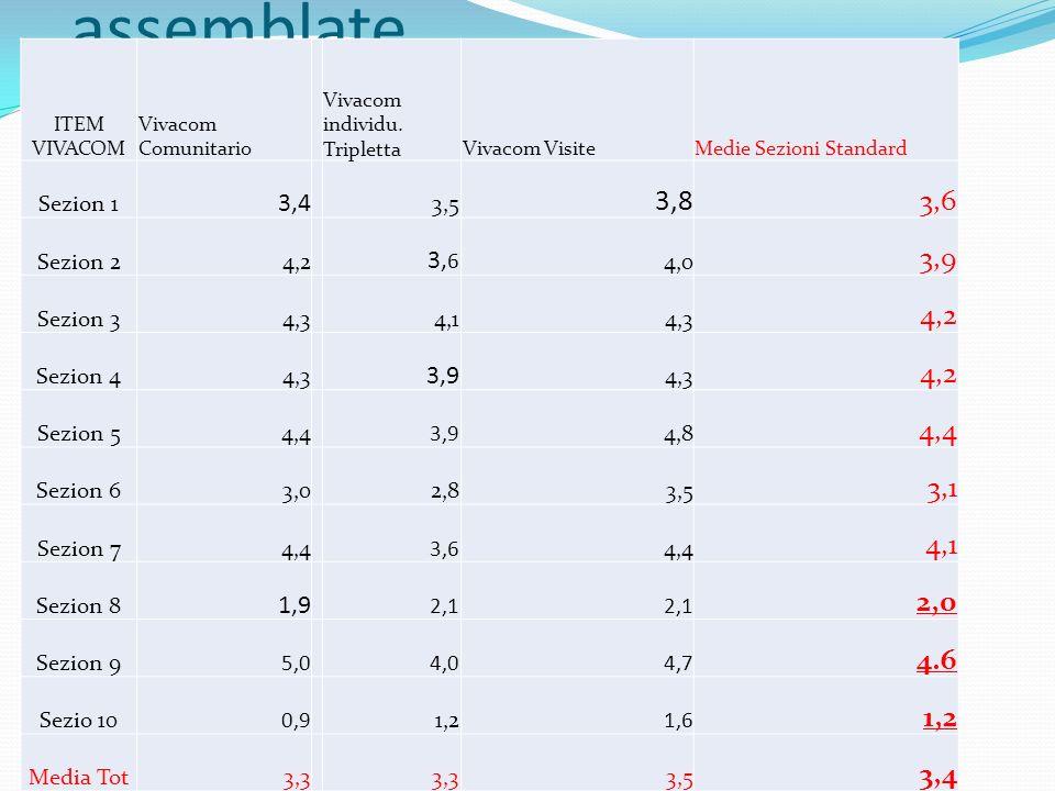 Medie Sezioni Standard assemblate ITEM VIVACOM Vivacom Comunitario Vivacom individu. TriplettaVivacom VisiteMedie Sezioni Standard Sezion 1 3,4 3,5 3,