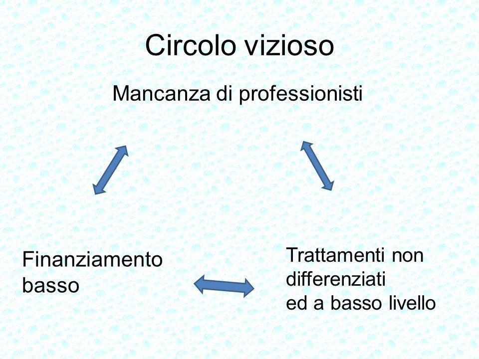 Mancanza di professionisti Trattamenti non differenziati ed a basso livello Finanziamento basso Circolo vizioso