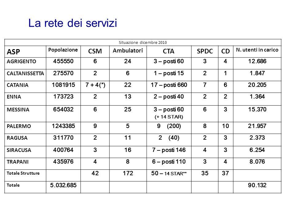 La rete dei servizi Situazione dicembre 2010 ASP Popolazione CSM Ambulatori CTASPDCCD N. utenti in carico AGRIGENTO 4555506243 – posti 603412.686 CALT