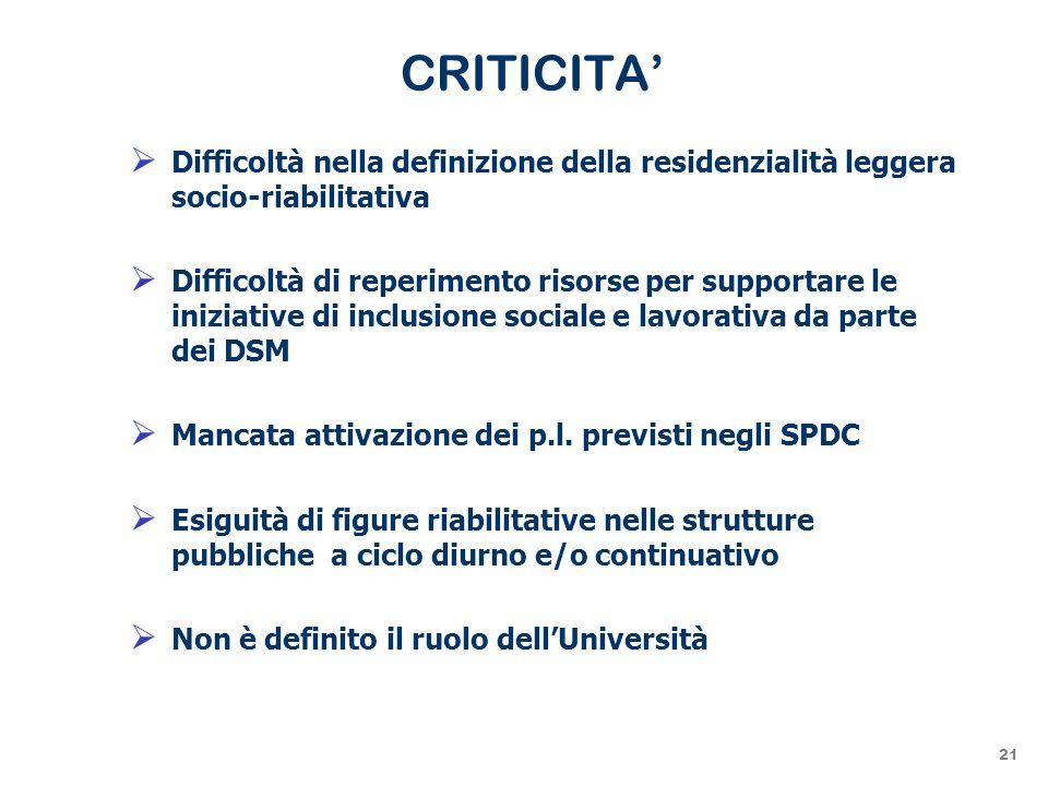 CRITICITA Difficoltà nella definizione della residenzialità leggera socio-riabilitativa Difficoltà di reperimento risorse per supportare le iniziative