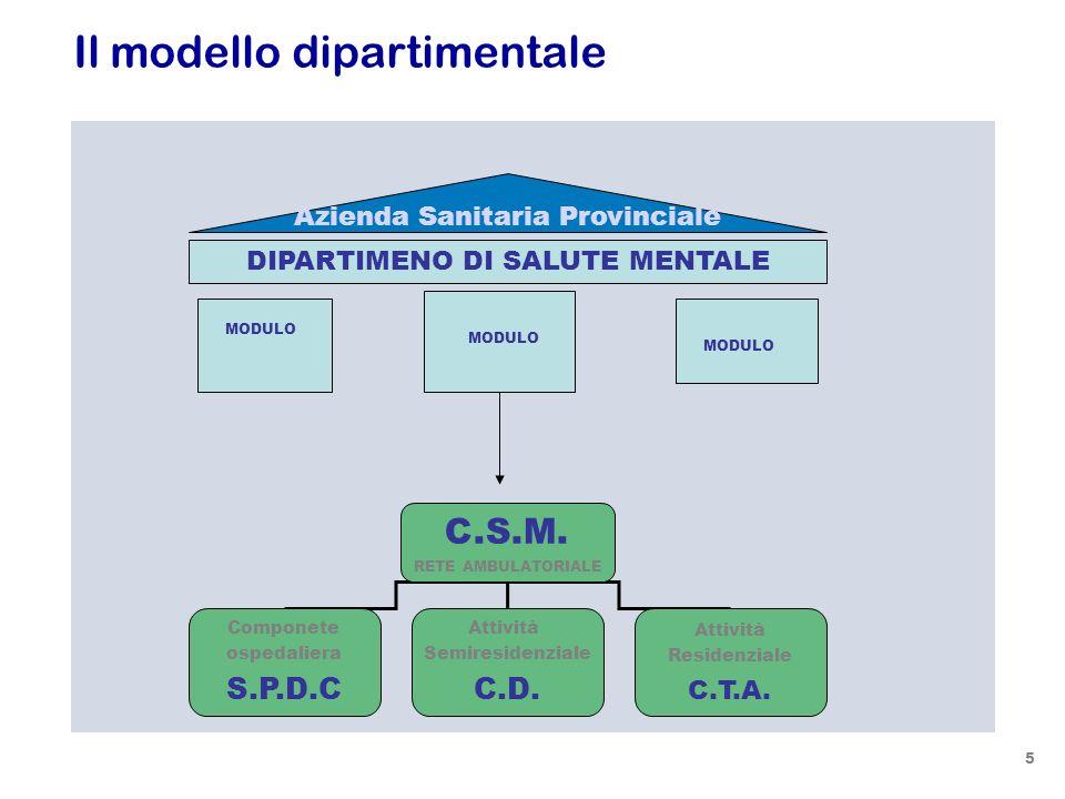 Il modello dipartimentale DIPARTIMENO DI SALUTE MENTALE MODULO Azienda USL C.S.M. RETE AMBULATORIALE Componete ospedaliera S.P.D.C Attività Semireside