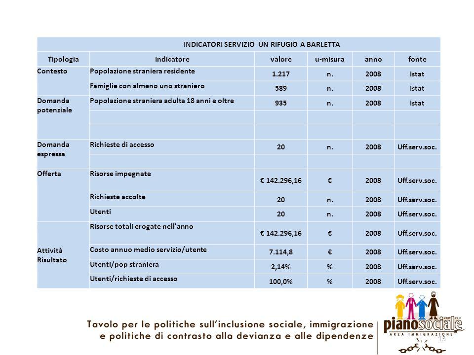 13 INDICATORI SERVIZIO UN RIFUGIO A BARLETTA TipologiaIndicatorevaloreu-misuraannofonte ContestoPopolazione straniera residente 1.217n.2008Istat Famig