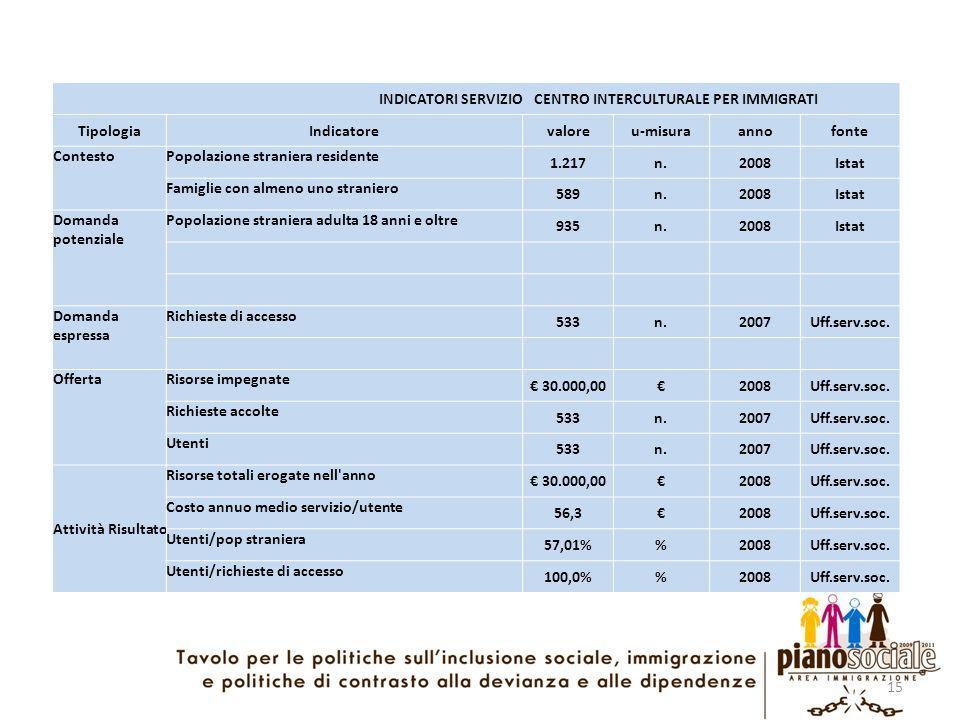 15 INDICATORI SERVIZIO CENTRO INTERCULTURALE PER IMMIGRATI TipologiaIndicatorevaloreu-misuraannofonte ContestoPopolazione straniera residente 1.217n.2