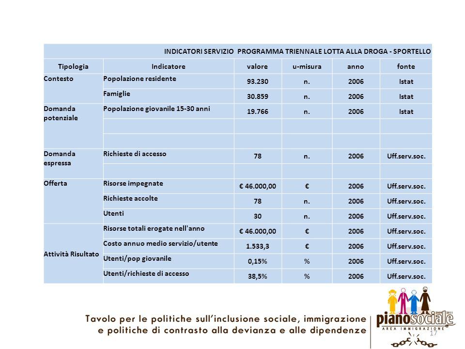 17 INDICATORI SERVIZIO PROGRAMMA TRIENNALE LOTTA ALLA DROGA - SPORTELLO TipologiaIndicatorevaloreu-misuraannofonte ContestoPopolazione residente 93.23