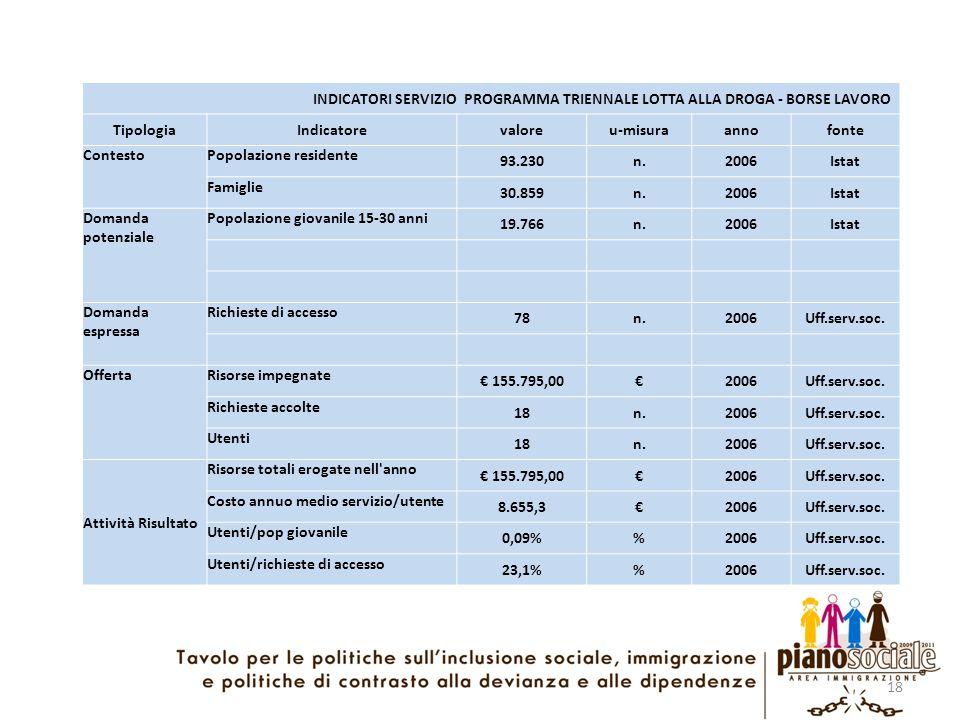 18 INDICATORI SERVIZIO PROGRAMMA TRIENNALE LOTTA ALLA DROGA - BORSE LAVORO TipologiaIndicatorevaloreu-misuraannofonte ContestoPopolazione residente 93
