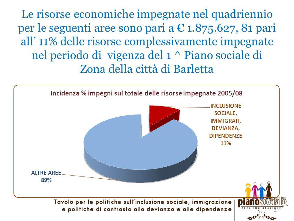 4 Le risorse economiche impegnate nel quadriennio per le seguenti aree sono pari a 1.875.627, 81 pari all 11% delle risorse complessivamente impegnate nel periodo di vigenza del 1 ^ Piano sociale di Zona della città di Barletta