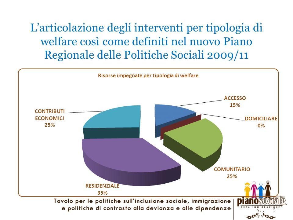 5 Larticolazione degli interventi per tipologia di welfare così come definiti nel nuovo Piano Regionale delle Politiche Sociali 2009/11