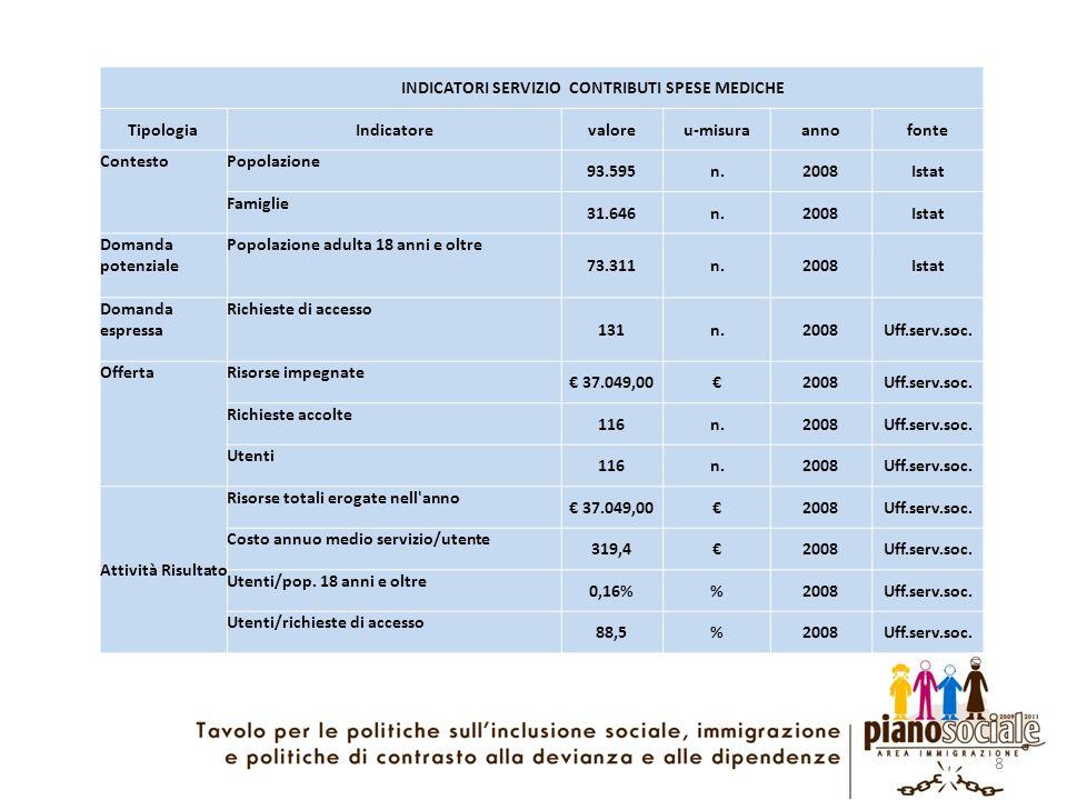 8 INDICATORI SERVIZIO CONTRIBUTI SPESE MEDICHE TipologiaIndicatorevaloreu-misuraannofonte ContestoPopolazione 93.595n.2008Istat Famiglie 31.646n.2008I