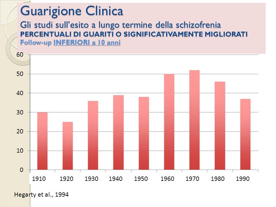 Guarigione Clinica Gli studi sullesito a lungo termine della schizofrenia PERCENTUALI DI GUARITI O SIGNIFICATIVAMENTE MIGLIORATI Follow-up da 22 a 37 anni 9 studi in diverse aree del mondo, dal 1975 al 2001, su complessivi 2888 pazienti Bonn