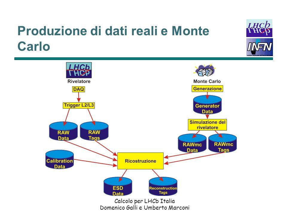 Calcolo per LHCb Italia Domenico Galli e Umberto Marconi Produzione di dati reali e Monte Carlo I RAW Tag contengono una classificazione degli eventi operata dal codice del trigger di alto livello.