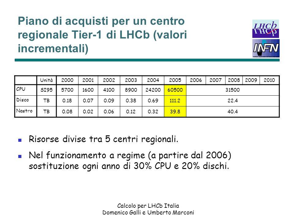 Calcolo per LHCb Italia Domenico Galli e Umberto Marconi Piano di acquisti per un centro regionale Tier-1 di LHCb (valori incrementali) Risorse divise tra 5 centri regionali.