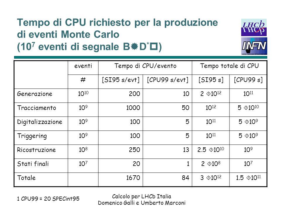 Calcolo per LHCb Italia Domenico Galli e Umberto Marconi Tempo di CPU richiesto per la produzione di eventi Monte Carlo (10 9 eventi di fondo filtrati come B®D * p) eventiTempo di CPU/eventoTempo totale di CPU #[SI95 s/evt][CPU99 s/evt][SI95 s][CPU99 s] Generazione10 12 200102 ´ 10 14 10 13 Tracciamento10 11 10005010 14 5 ´ 10 12 Digitalizzazione10 11 100510 13 5 ´ 10 11 Triggering10 11 100510 13 5 ´ 10 11 Ricostruzione10 9 250132.5 ´ 10 11 1.3 ´ 10 10 Totale1650833 ´ 10 14 1.5 ´ 10 13 1 CPU99 = 20 SPECint95