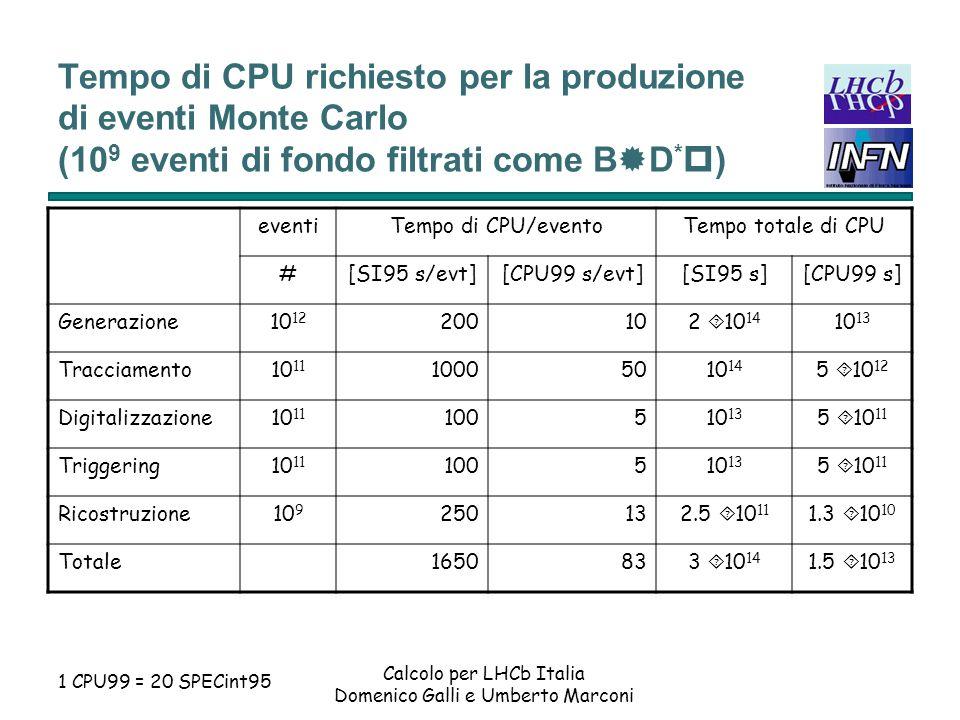 Calcolo per LHCb Italia Domenico Galli e Umberto Marconi Piano di produzione di eventi Monte Carlo dal 2000 al 2005 La collaborazione LHCb intende avviare immediatamente la produzione Monte Carlo, che richiede una potenza di calcolo notevole.