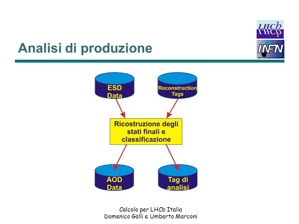 Calcolo per LHCb Italia Domenico Galli e Umberto Marconi Piano di test su grande scala del modello di calcolo (Data Challenge) Dal 2002 al 2004 dovranno essere eseguiti i test per convalidare il modello di calcolo di LHCb; 2002: DC 1 – verifica del middleware di grid e del software di amministrazione della farm, utilizzando una simulazione reale e lanalisi di 10 7 eventi di decadimento del B.