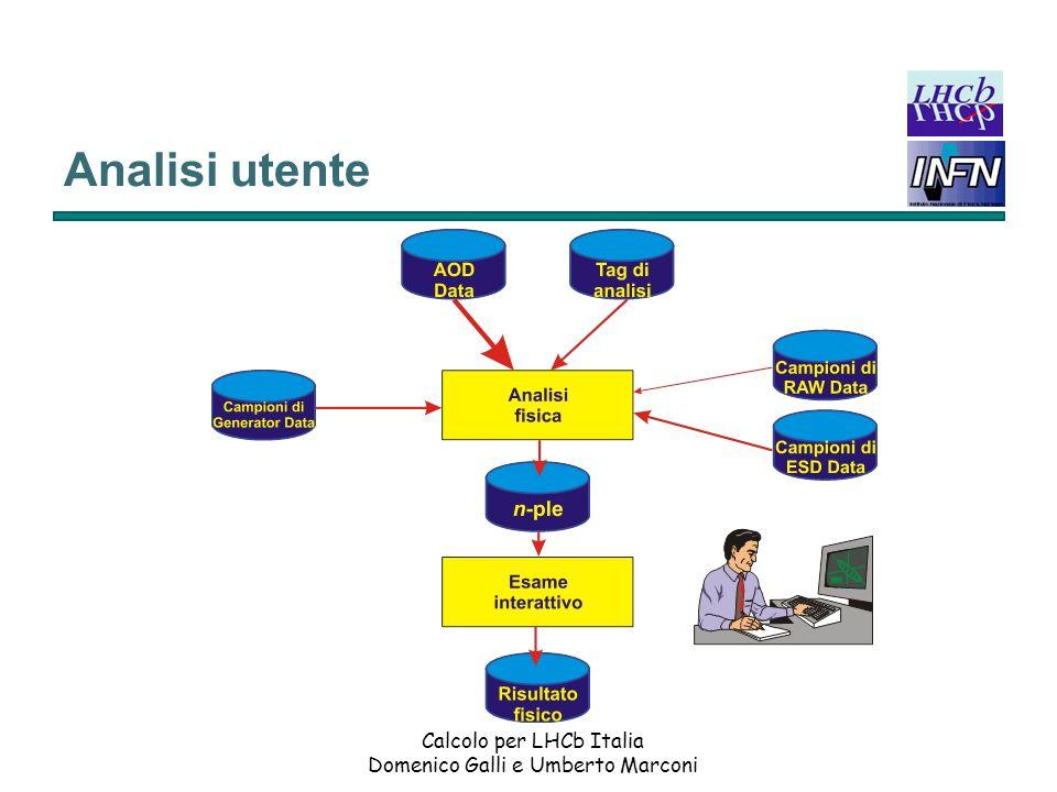Calcolo per LHCb Italia Domenico Galli e Umberto Marconi Analisi utente Gli AOD che corrispondono a eventi con TAG di analisi di interesse (selezione) vengono processati e viene ricostruito il canale di decadimento del B in studio.