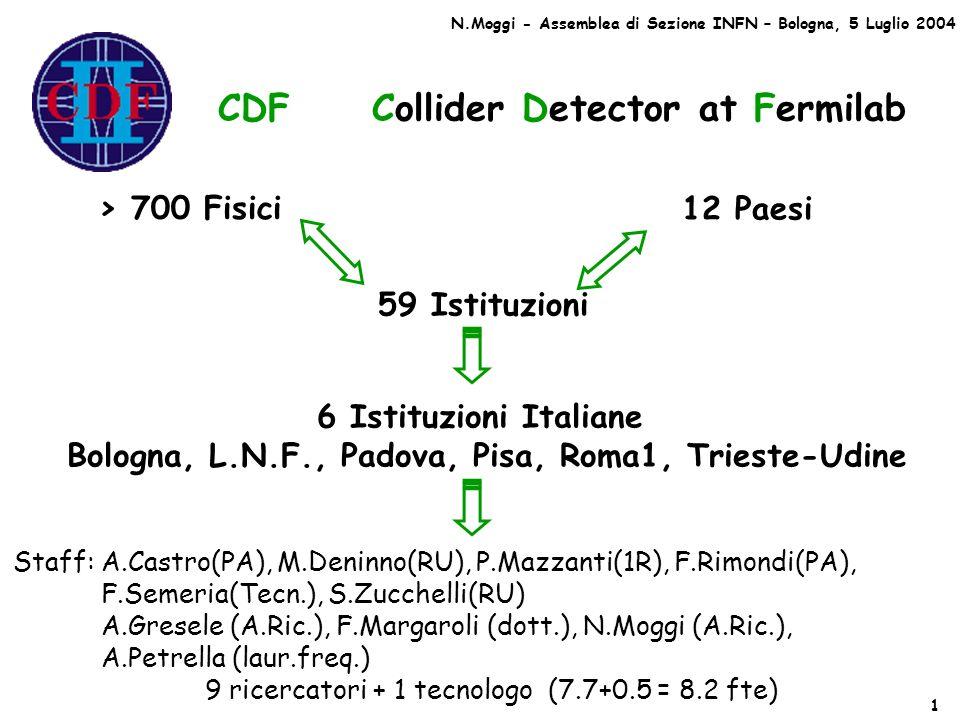 CDF Collider Detector at Fermilab > 700 Fisici 59 Istituzioni 12 Paesi 6 Istituzioni Italiane Bologna, L.N.F., Padova, Pisa, Roma1, Trieste-Udine Staff: A.Castro(PA), M.Deninno(RU), P.Mazzanti(1R), F.Rimondi(PA), F.Semeria(Tecn.), S.Zucchelli(RU) A.Gresele (A.Ric.), F.Margaroli (dott.), N.Moggi (A.Ric.), A.Petrella (laur.freq.) 9 ricercatori + 1 tecnologo (7.7+0.5 = 8.2 fte) N.Moggi - Assemblea di Sezione INFN – Bologna, 5 Luglio 2004 1