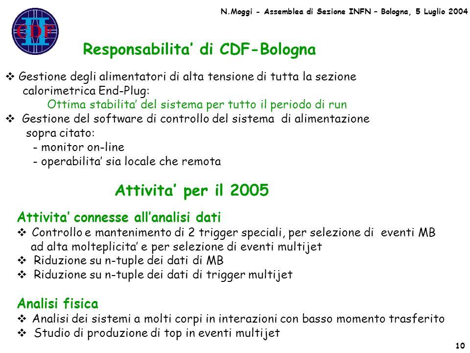 Responsabilita di CDF-Bologna Gestione degli alimentatori di alta tensione di tutta la sezione calorimetrica End-Plug: Ottima stabilita del sistema pe