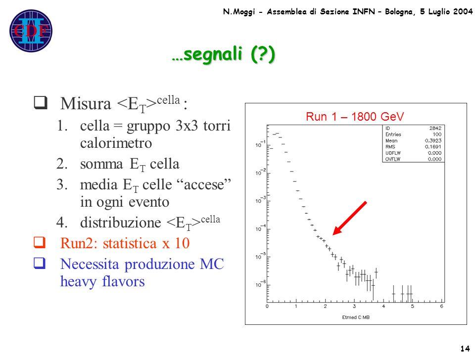 …segnali ( ) Misura cella : 1.cella = gruppo 3x3 torri calorimetro 2.somma E T cella 3.media E T celle accese in ogni evento 4.distribuzione cella Run2: statistica x 10 Necessita produzione MC heavy flavors Run 1 – 1800 GeV 14 N.Moggi - Assemblea di Sezione INFN – Bologna, 5 Luglio 2004