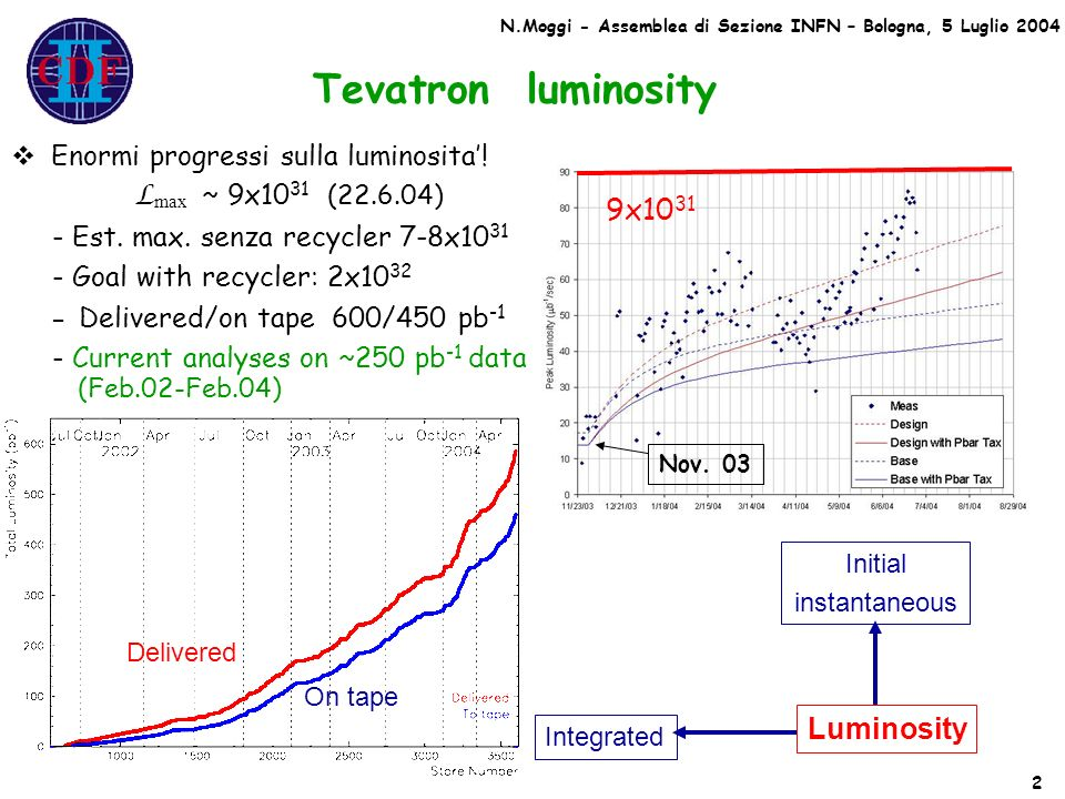 Tevatron luminosity Luminosity Integrated Initial instantaneous Delivered On tape 9x10 31 Nov.