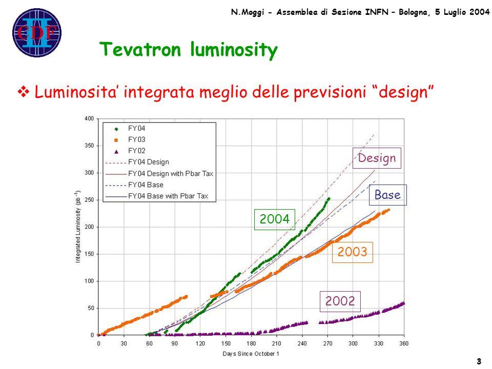 Tevatron luminosity Luminosita integrata meglio delle previsioni design 3 N.Moggi - Assemblea di Sezione INFN – Bologna, 5 Luglio 2004 Design Base 200