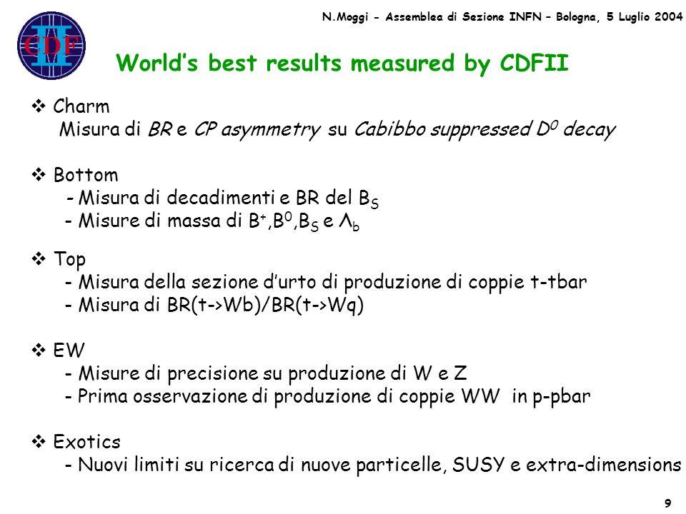 Worlds best results measured by CDFII Charm Misura di BR e CP asymmetry su Cabibbo suppressed D 0 decay Bottom - Misura di decadimenti e BR del B S - Misure di massa di B +,B 0,B S e Λ b Top - Misura della sezione durto di produzione di coppie t-tbar - Misura di BR(t->Wb)/BR(t->Wq) EW - Misure di precisione su produzione di W e Z - Prima osservazione di produzione di coppie WW in p-pbar Exotics - Nuovi limiti su ricerca di nuove particelle, SUSY e extra-dimensions 9 N.Moggi - Assemblea di Sezione INFN – Bologna, 5 Luglio 2004