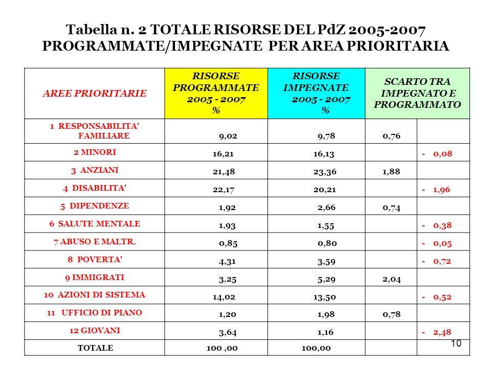 10 Tabella n.