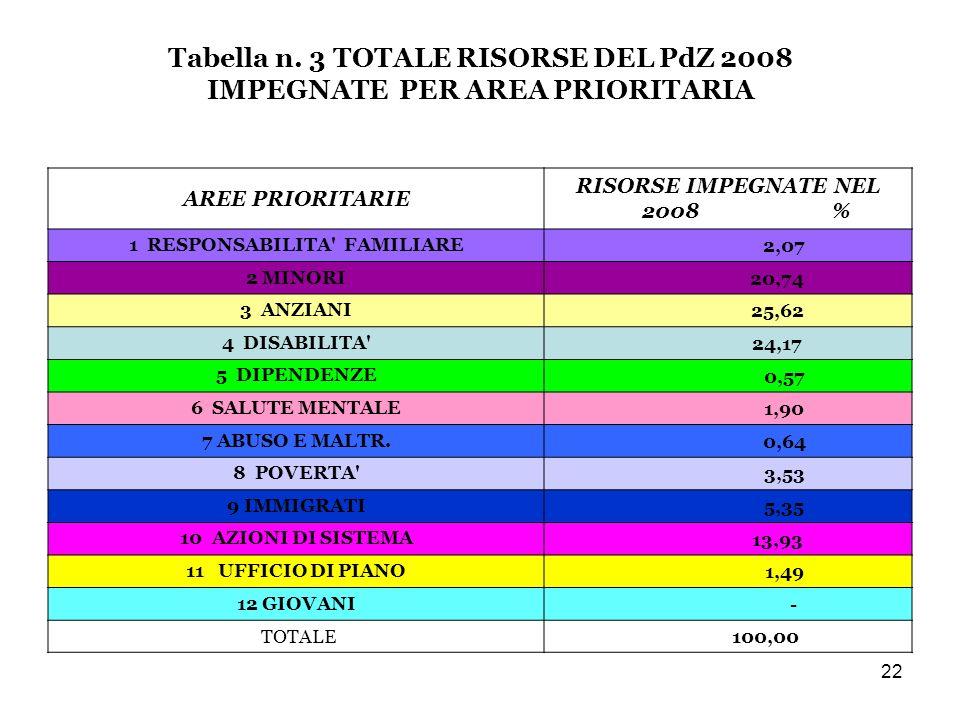 22 Tabella n.