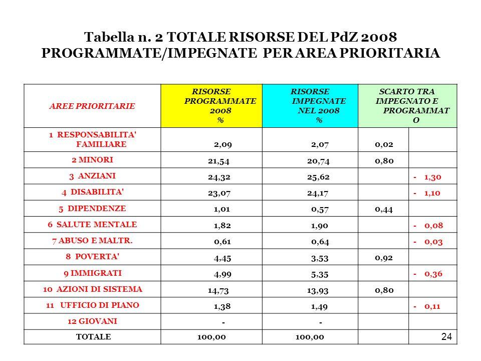 24 Tabella n.