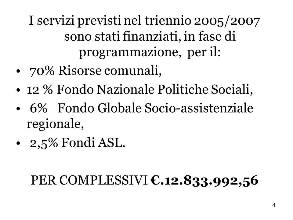 4 I servizi previsti nel triennio 2005/2007 sono stati finanziati, in fase di programmazione, per il: 70% Risorse comunali, 12 % Fondo Nazionale Politiche Sociali, 6% Fondo Globale Socio-assistenziale regionale, 2,5% Fondi ASL.