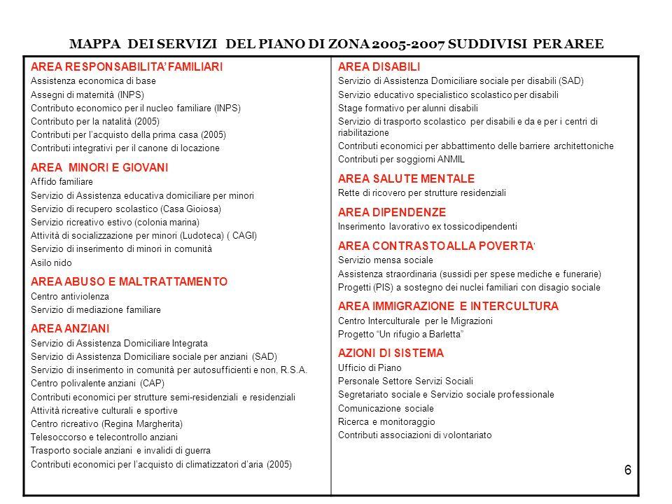 6 AREA RESPONSABILITA FAMILIARI Assistenza economica di base Assegni di maternità (INPS) Contributo economico per il nucleo familiare (INPS) Contributo per la natalità (2005) Contributi per lacquisto della prima casa (2005) Contributi integrativi per il canone di locazione AREA MINORI E GIOVANI Affido familiare Servizio di Assistenza educativa domiciliare per minori Servizio di recupero scolastico (Casa Gioiosa) Servizio ricreativo estivo (colonia marina) Attività di socializzazione per minori (Ludoteca) ( CAGI) Servizio di inserimento di minori in comunità Asilo nido AREA ABUSO E MALTRATTAMENTO Centro antiviolenza Servizio di mediazione familiare AREA ANZIANI Servizio di Assistenza Domiciliare Integrata Servizio di Assistenza Domiciliare sociale per anziani (SAD) Servizio di inserimento in comunità per autosufficienti e non, R.S.A.