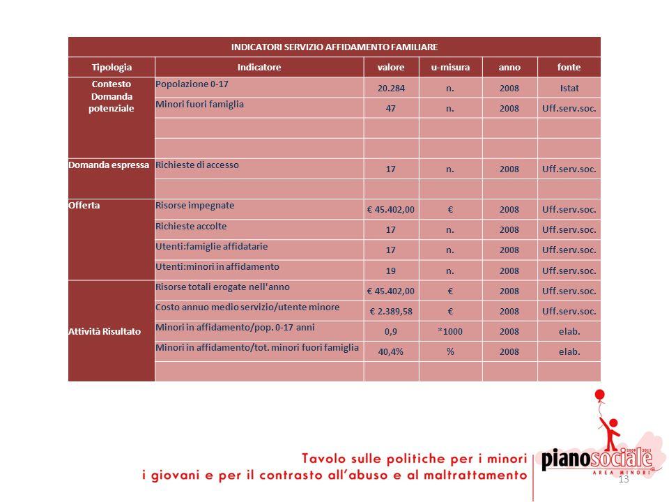 13 INDICATORI SERVIZIO AFFIDAMENTO FAMILIARE TipologiaIndicatorevaloreu-misuraannofonte Contesto Domanda potenziale Popolazione 0-17 20.284n.2008Istat