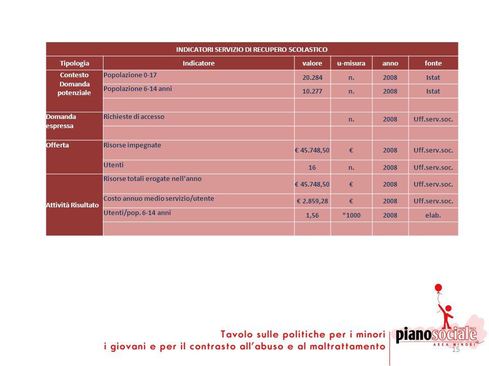 15 INDICATORI SERVIZIO DI RECUPERO SCOLASTICO TipologiaIndicatorevaloreu-misuraannofonte Contesto Domanda potenziale Popolazione 0-17 20.284n.2008Ista