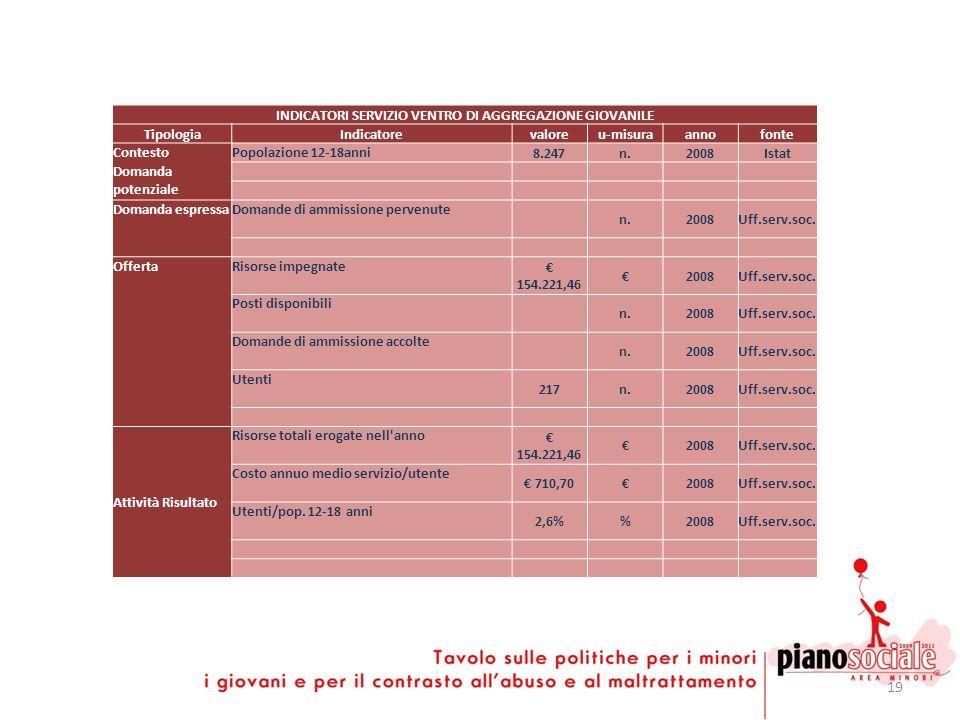19 INDICATORI SERVIZIO VENTRO DI AGGREGAZIONE GIOVANILE TipologiaIndicatorevaloreu-misuraannofonte ContestoPopolazione 12-18anni 8.247n.2008Istat Doma