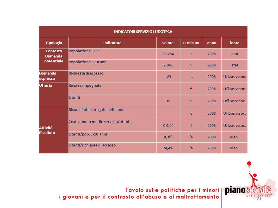 21 INDICATORI SERVIZIO LUDOTECA TipologiaIndicatorevaloreu-misuraannofonte Contesto Domanda potenziale Popolazione 0-17 20.284n.2008Istat Popolazione
