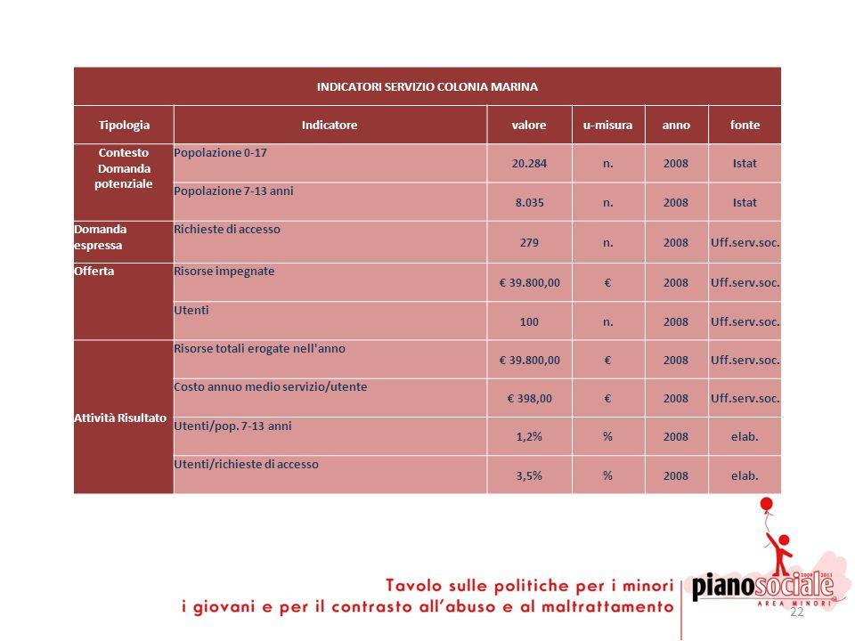 22 INDICATORI SERVIZIO COLONIA MARINA TipologiaIndicatorevaloreu-misuraannofonte Contesto Domanda potenziale Popolazione 0-17 20.284n.2008Istat Popola