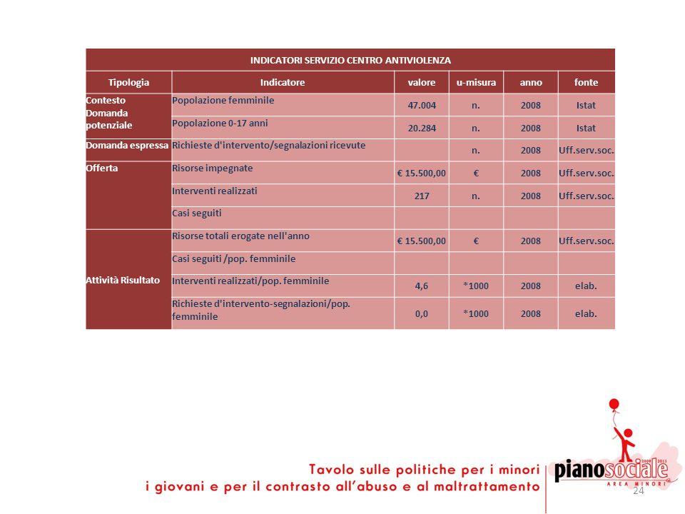 24 INDICATORI SERVIZIO CENTRO ANTIVIOLENZA TipologiaIndicatorevaloreu-misuraannofonte Contesto Domanda potenziale Popolazione femminile 47.004n.2008Is