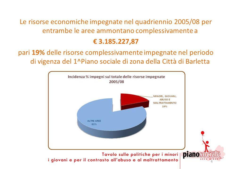 4 Le risorse economiche impegnate nel quadriennio 2005/08 per entrambe le aree ammontano complessivamente a 3.185.227,87 pari 19% delle risorse comple