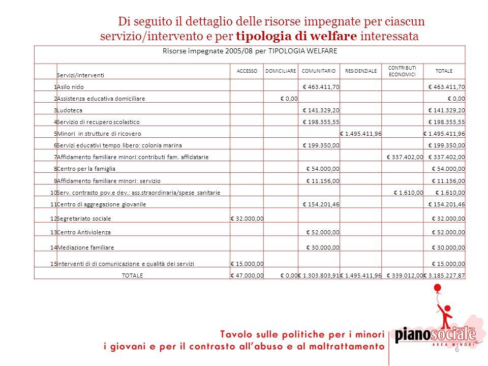 6 Di seguito il dettaglio delle risorse impegnate per ciascun servizio/intervento e per tipologia di welfare interessata Risorse impegnate 2005/08 per