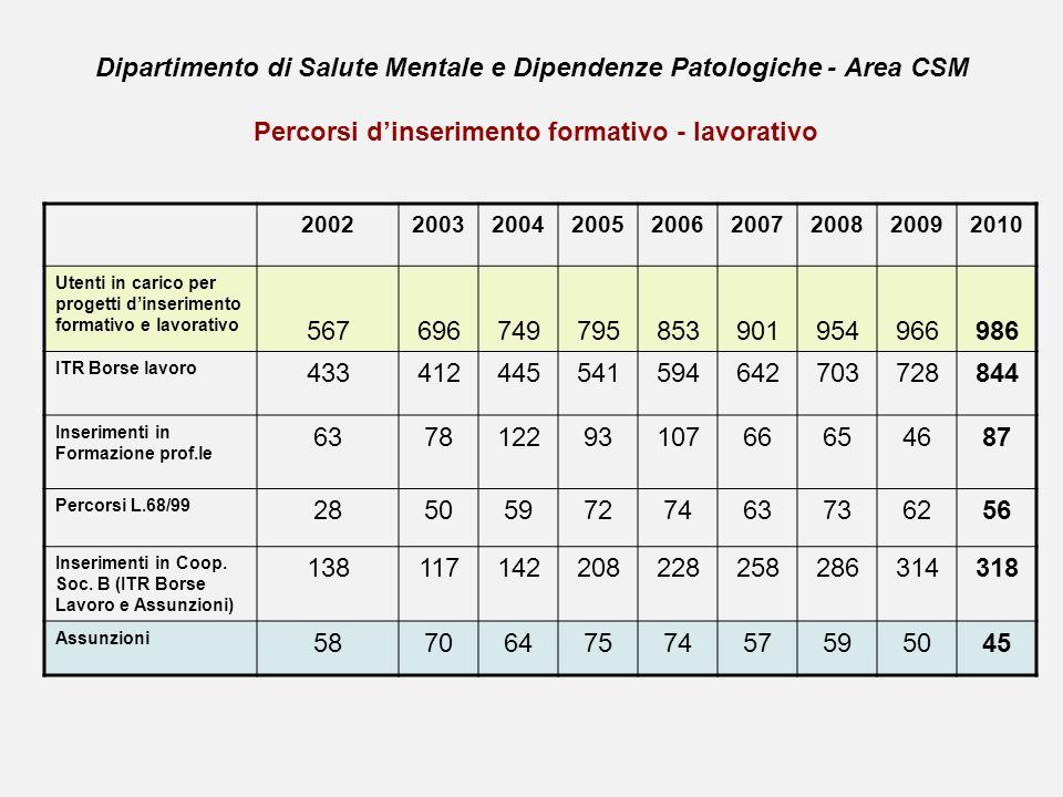 Dipartimento di Salute Mentale e Dipendenze Patologiche - Area CSM Percorsi dinserimento formativo - lavorativo 200220032004200520062007200820092010 U